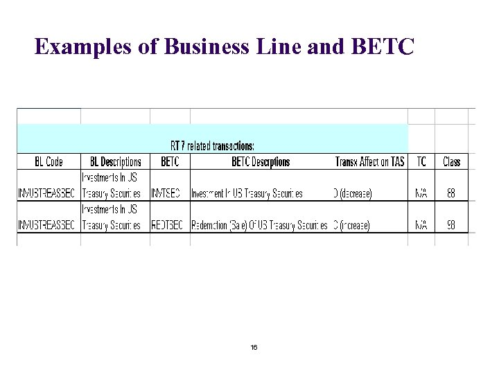 Examples of Business Line and BETC 16