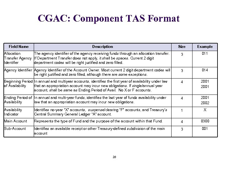 CGAC: Component TAS Format Field Name Description Size Example Allocation The agency identifier of