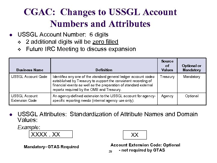 CGAC: Changes to USSGL Account Numbers and Attributes l USSGL Account Number: 6 digits