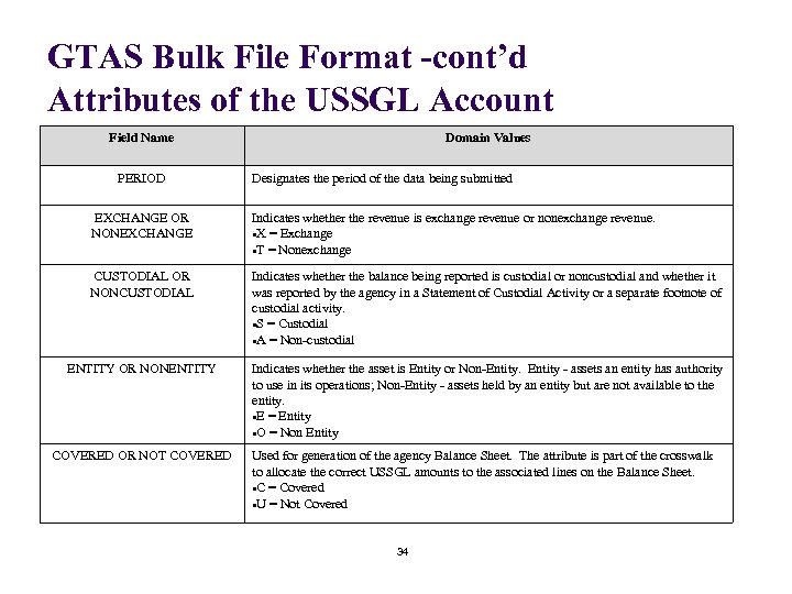 GTAS Bulk File Format -cont'd Attributes of the USSGL Account Field Name PERIOD Domain