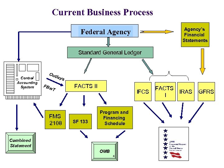 Current Business Process Agency's Financial Statements Federal Agency Standard General Ledger Central Accounting System