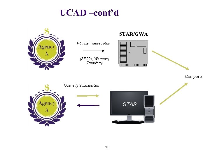 UCAD –cont'd STAR/GWA Monthly Transactions (SF 224, Warrants, Transfers) Compare Quarterly Submissions GTAS 44