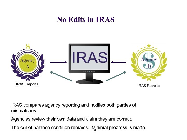 No Edits in IRAS Reports IRAS compares agency reporting and notifies both parties of