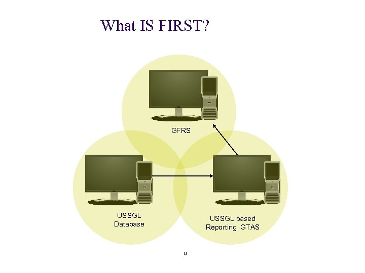 What IS FIRST? GFRS USSGL Database USSGL based Reporting: GTAS 9