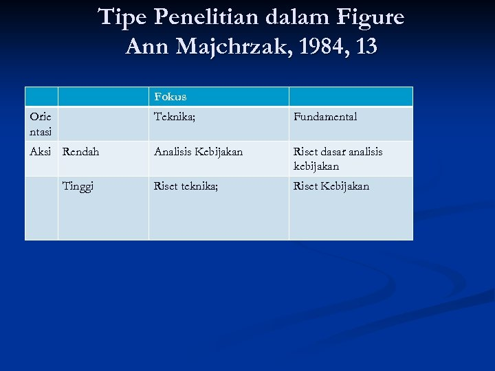 Tipe Penelitian dalam Figure Ann Majchrzak, 1984, 13 Fokus Orie ntasi Teknika; Fundamental Aksi