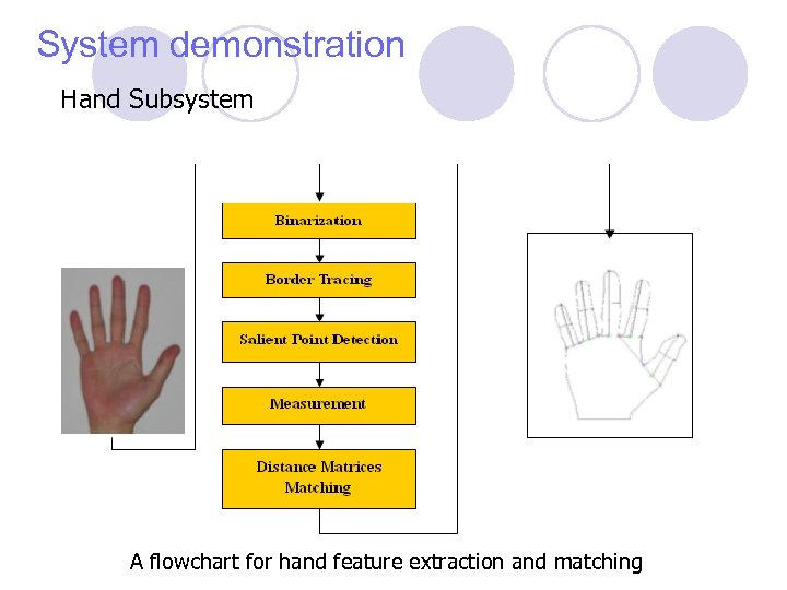 System demonstration Hand Subsystem A flowchart for hand feature extraction and matching