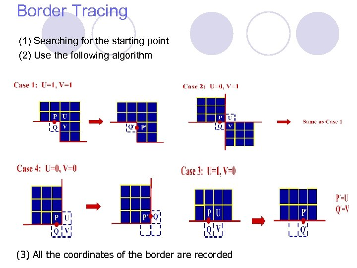Border Tracing (1) Searching for the starting point (2) Use the following algorithm (3)