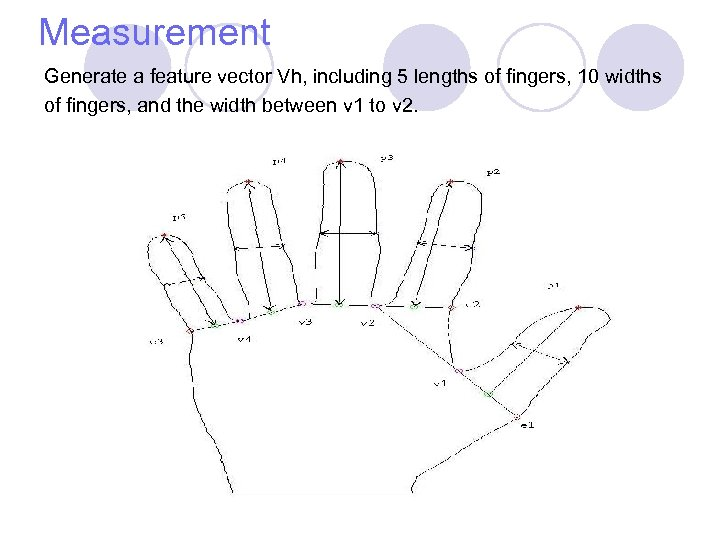 Measurement Generate a feature vector Vh, including 5 lengths of fingers, 10 widths of