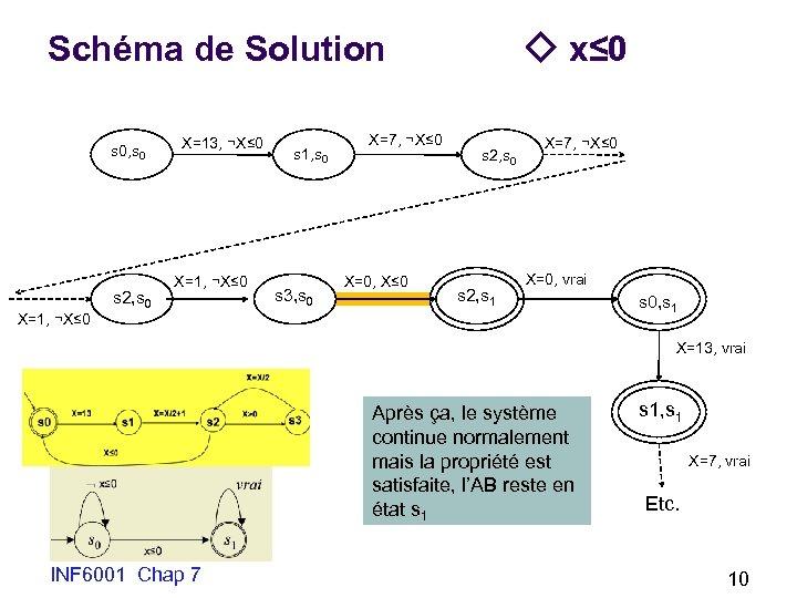 Schéma de Solution s 0, s 0 s 2, s 0 X=13, ¬X≤ 0