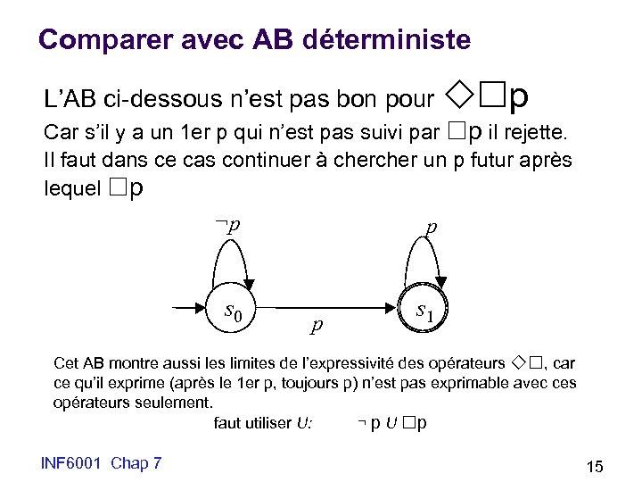 Comparer avec AB déterministe L'AB ci-dessous n'est pas bon pour p Car s'il y
