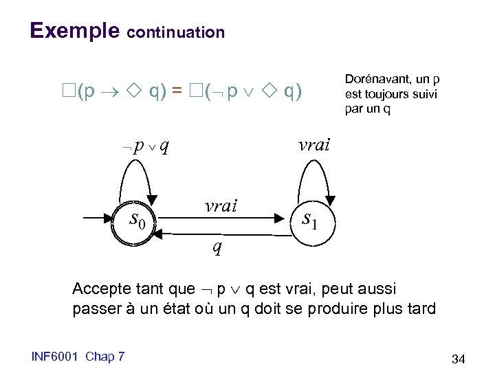 Exemple continuation Dorénavant, un p est toujours suivi par un q (p q) =