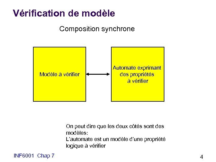 Vérification de modèle Composition synchrone Modèle à vérifier Automate exprimant des propriétés à vérifier