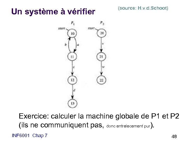 Un système à vérifier (source: H. v. d. Schoot) Exercice: calculer la machine globale