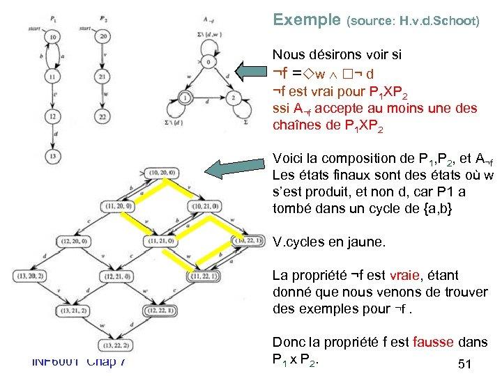 Exemple (source: H. v. d. Schoot) Nous désirons voir si ¬f = w ¬