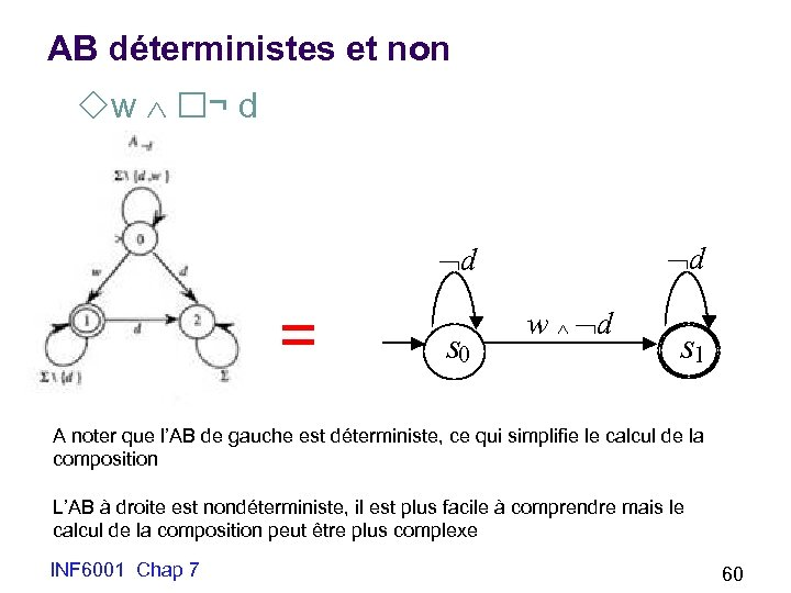 AB déterministes et non w ¬ d d d = s 0 w d