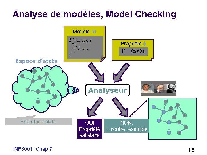 Analyse de modèles, Model Checking Modèle M byte n; proctype Aap() { do :
