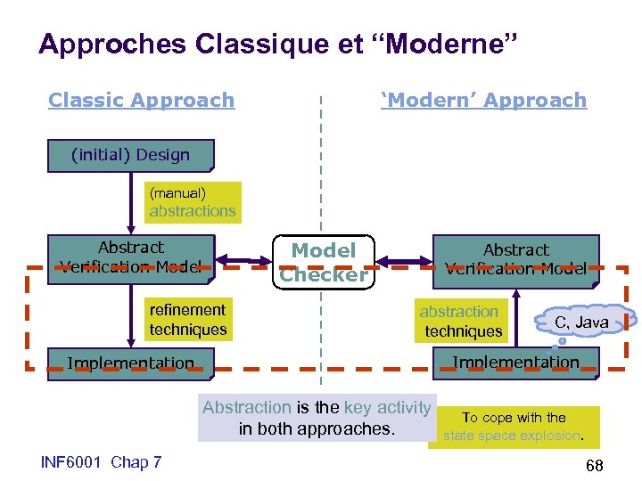"""Approches Classique et """"Moderne"""" Classic Approach 'Modern' Approach (initial) Design (manual) abstractions Abstract Verification"""
