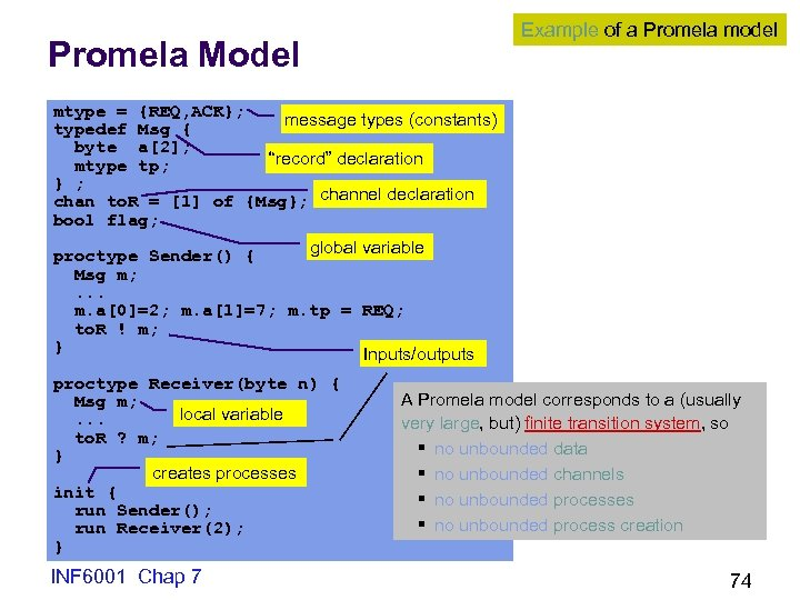 Example of a Promela model Promela Model mtype = {REQ, ACK}; message types (constants)
