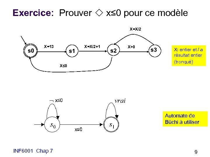 Exercice: Prouver x≤ 0 pour ce modèle X=X/2 s 0 X=13 s 1 X≤