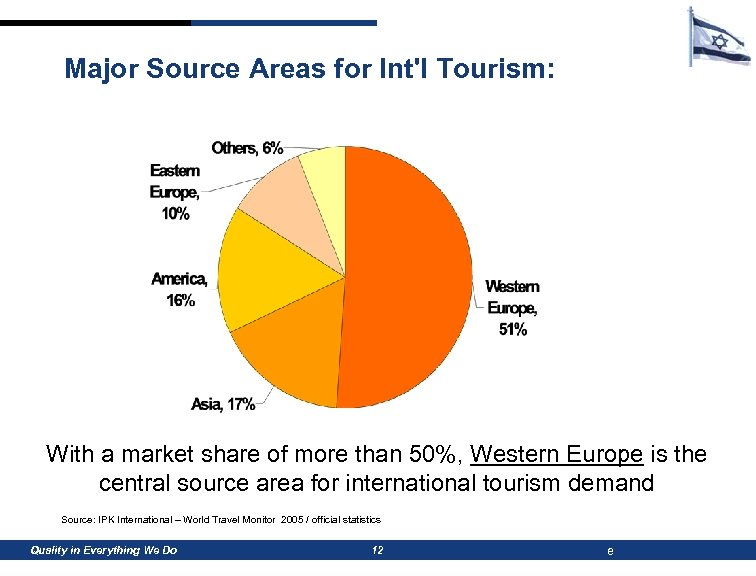Major Source Areas for Int'l Tourism: With a market share of more than 50%,