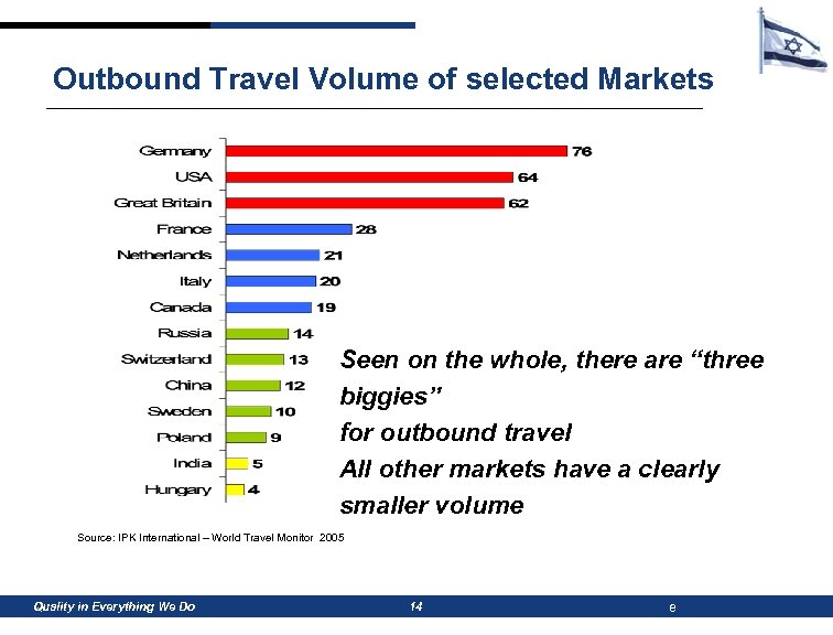"""Outbound Travel Volume of selected Markets Seen on the whole, there are """"three biggies"""""""