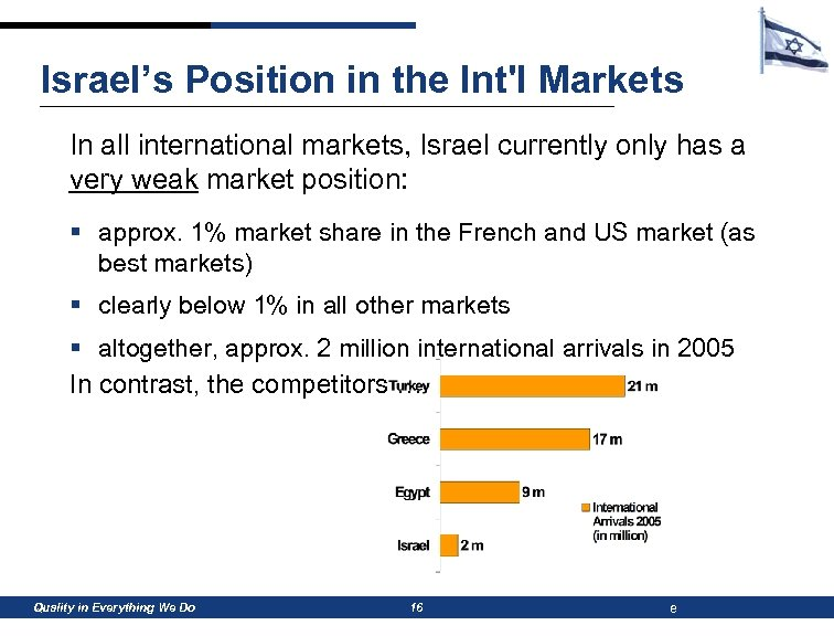 Israel's Position in the Int'l Markets In all international markets, Israel currently only has