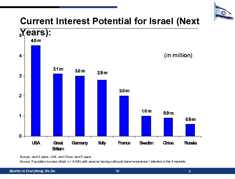 Current Interest Potential for Israel (Next Years): (in million) Europe: next 3 years, USA