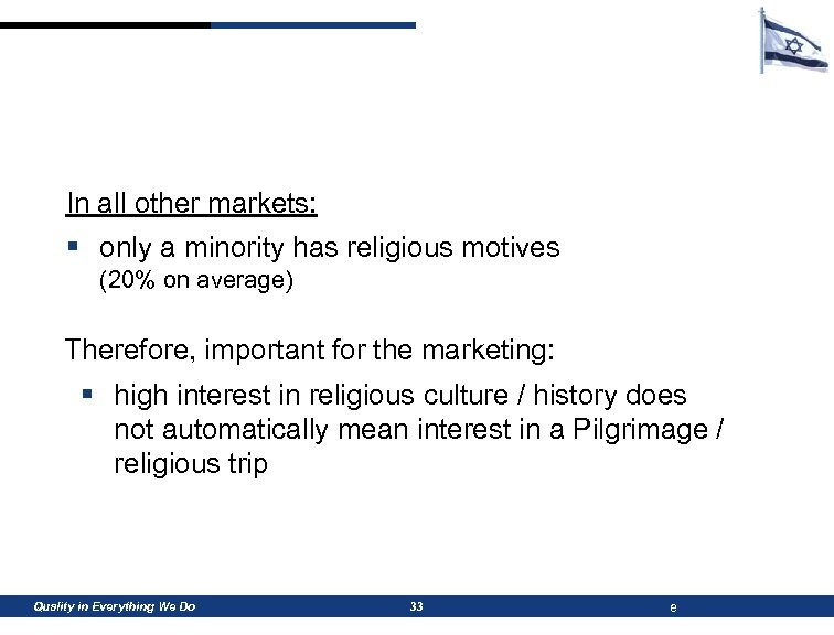 In all other markets: § only a minority has religious motives (20% on average)