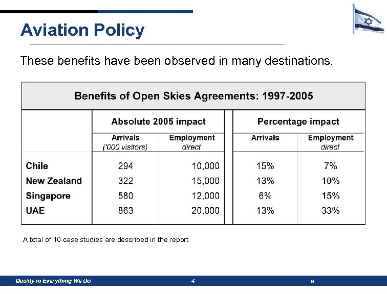 Aviation Policy These benefits have been observed in many destinations. A total of 10