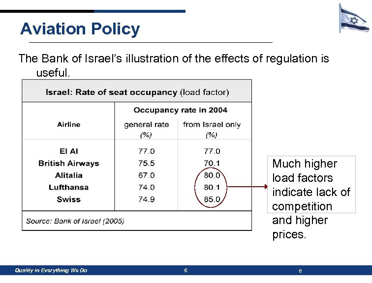 Aviation Policy The Bank of Israel's illustration of the effects of regulation is useful.