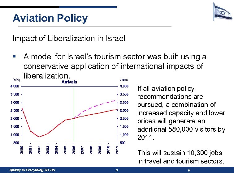 Aviation Policy Impact of Liberalization in Israel § A model for Israel's tourism sector
