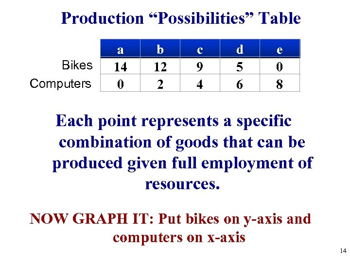 """Production """"Possibilities"""" Table Bikes Computers a 14 0 b 12 2 c 9 4"""