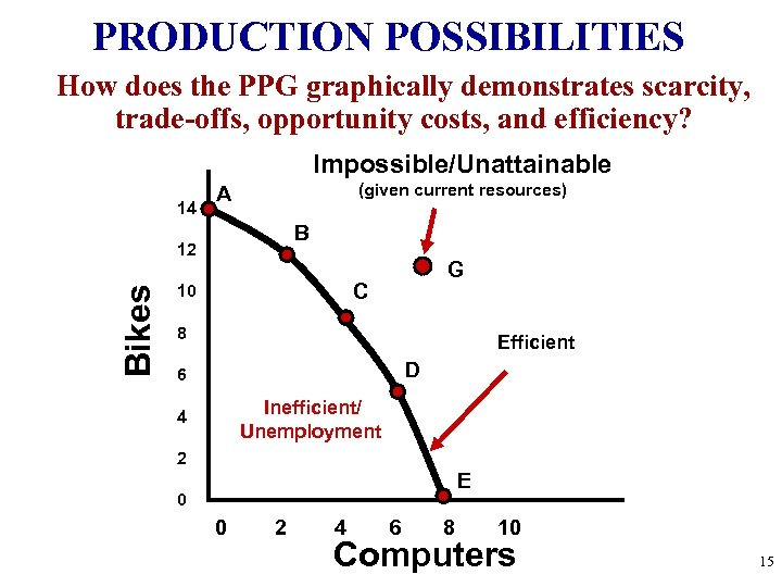 PRODUCTION POSSIBILITIES How does the PPG graphically demonstrates scarcity, trade-offs, opportunity costs, and efficiency?