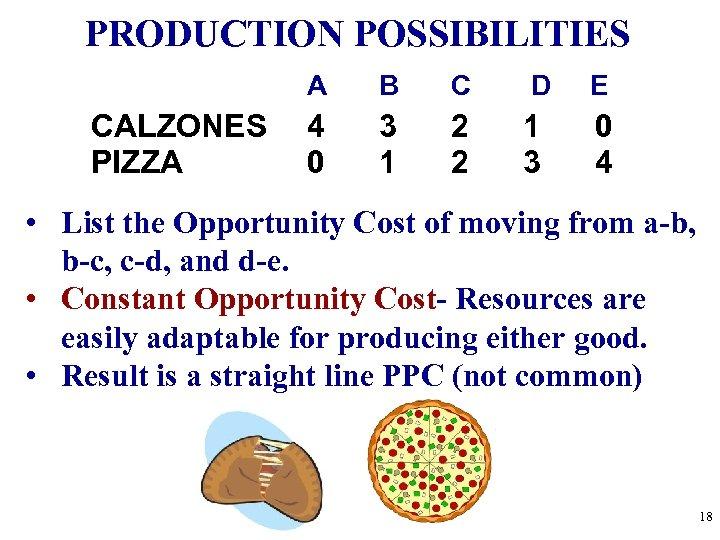 PRODUCTION POSSIBILITIES A CALZONES PIZZA B C D E 4 0 3 1 2