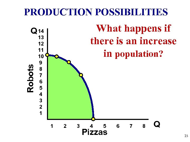 PRODUCTION POSSIBILITIES What happens if there is an increase in population? Robots Q 14