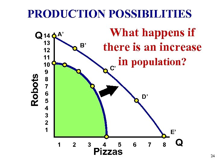 PRODUCTION POSSIBILITIES Robots Q 14 What happens if there is an increase in population?