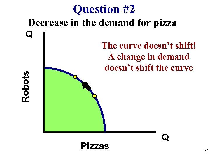 Question #2 Decrease in the demand for pizza Robots Q The curve doesn't shift!