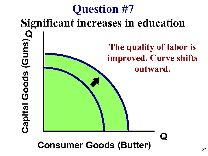 Question #7 Significant increases in education Capital Goods (Guns) Q The quality of labor