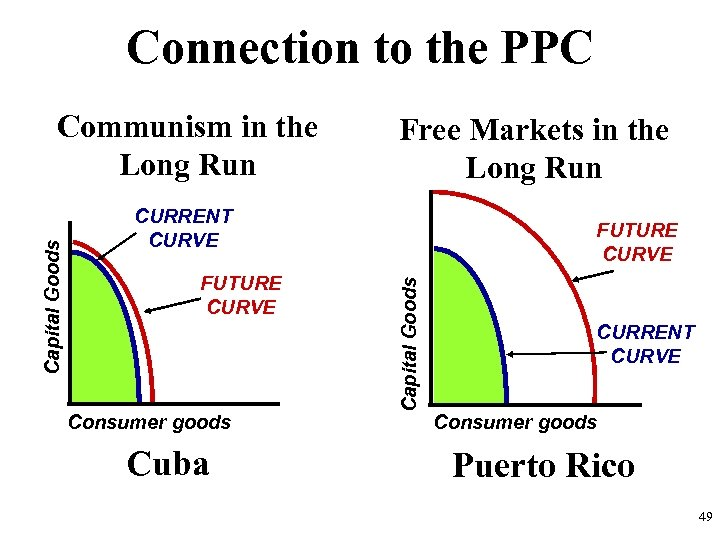 Connection to the PPC Free Markets in the Long Run CURRENT CURVE FUTURE CURVE