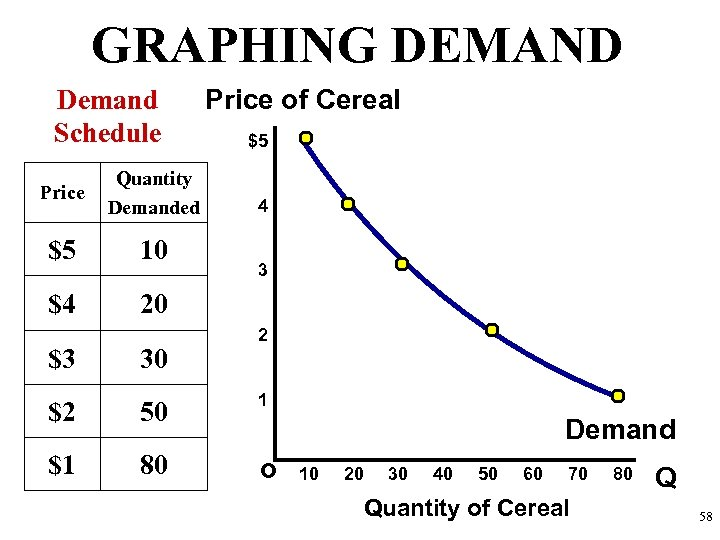 GRAPHING DEMAND Demand Schedule Price Quantity Demanded $5 10 $4 Price of Cereal $5