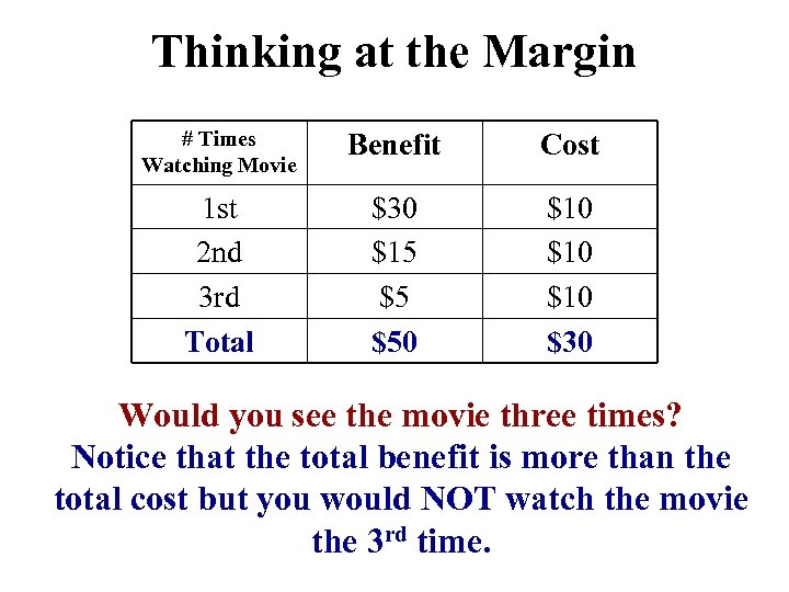 Thinking at the Margin # Times Watching Movie Benefit Cost 1 st 2 nd