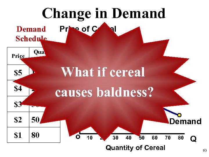 Change in Demand Price of Cereal Demand Schedule Price Quantity Demanded $5 10 $4
