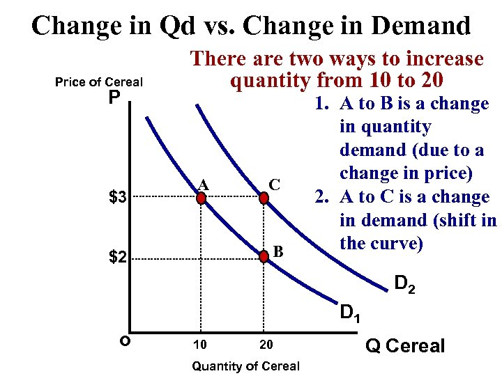 Change in Qd vs. Change in Demand Price of Cereal P $3 There are