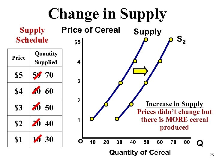 Change in Supply Schedule Price Quantity Supplied $5 50 70 $4 Price of Cereal