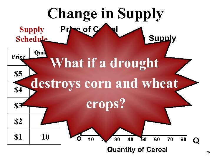 Change in Supply Schedule Price $5 $4 $3 Quantity Supplied Price of Cereal Supply