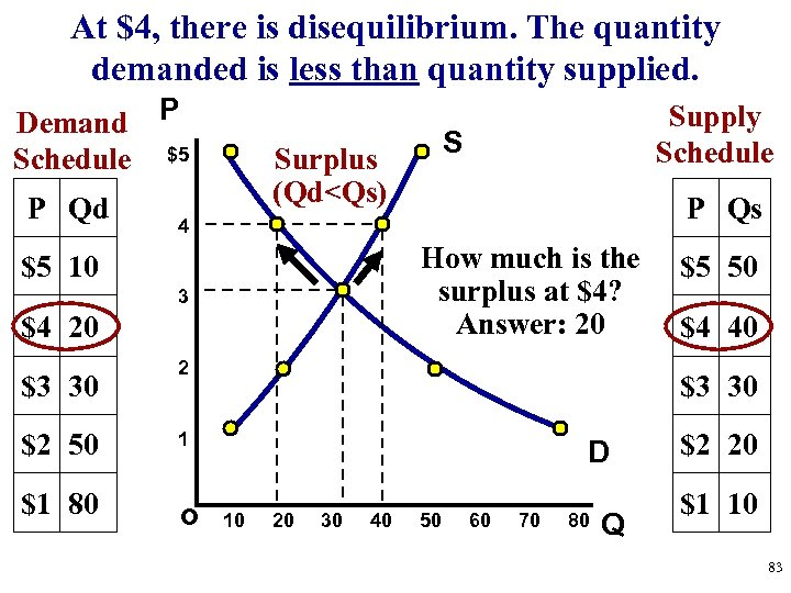 At $4, there is disequilibrium. The quantity demanded is less than quantity supplied. Demand