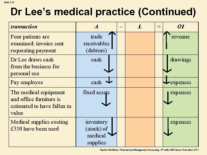 Slide 5. 10 Dr Lee's medical practice (Continued) transaction Four patients are examined; invoice