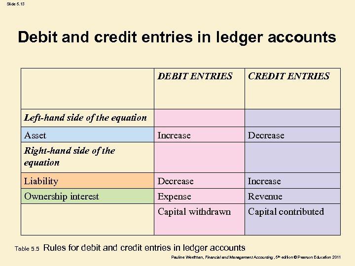 Slide 5. 13 Debit and credit entries in ledger accounts DEBIT ENTRIES CREDIT ENTRIES
