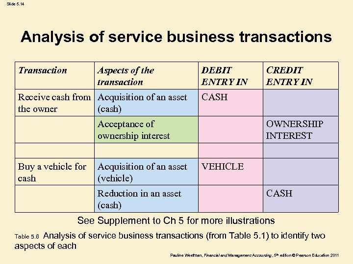 Slide 5. 14 Analysis of service business transactions Transaction Aspects of the transaction DEBIT