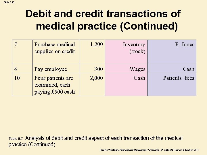 Slide 5. 16 Debit and credit transactions of medical practice (Continued) 7 Purchase medical